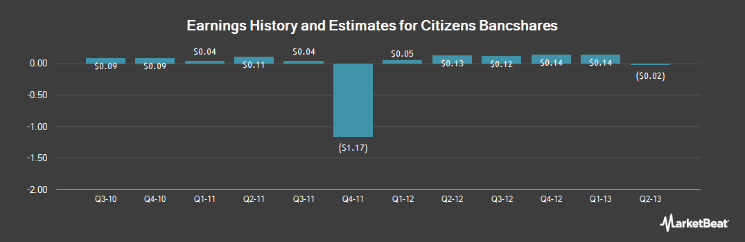 Earnings by Quarter for CFS Bancorp (NASDAQ:CITZ)