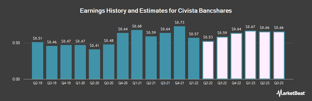 Earnings by Quarter for Civista Bancshares (NASDAQ:CIVB)
