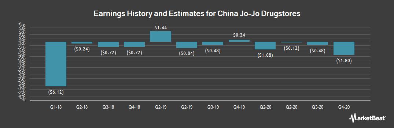 Earnings by Quarter for China Jo-Jo Drugstores (NASDAQ:CJJD)