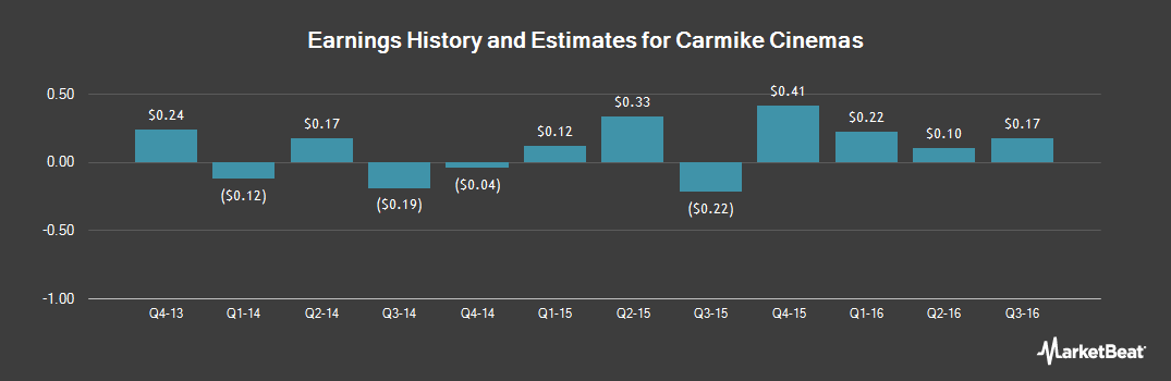 Earnings by Quarter for Carmike Cinemas (NASDAQ:CKEC)