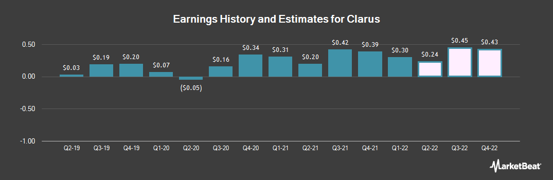 Earnings by Quarter for Clarus (NASDAQ:CLAR)