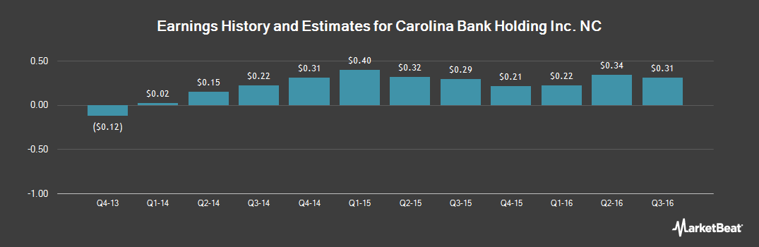 Earnings by Quarter for Carolina Bank Holding Inc. (NC) (NASDAQ:CLBH)