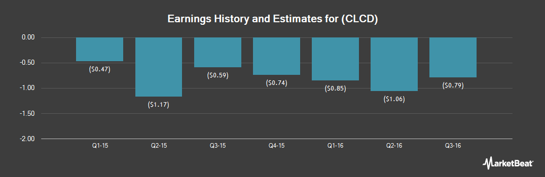 Earnings by Quarter for CoLucid Pharmaceuticals (NASDAQ:CLCD)