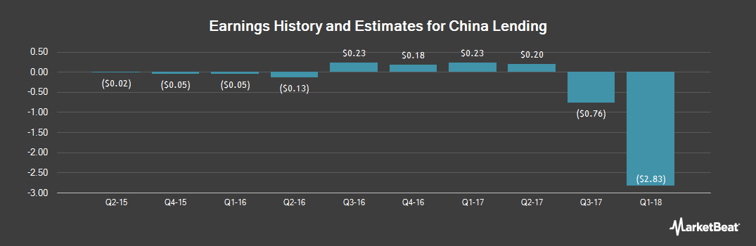 Earnings by Quarter for China Lending (NASDAQ:CLDC)