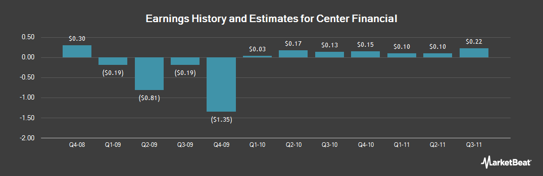 Earnings by Quarter for Center Financial (NASDAQ:CLFC)