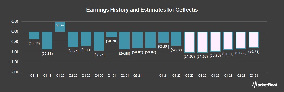 Earnings by Quarter for Cellectis SA (NASDAQ:CLLS)