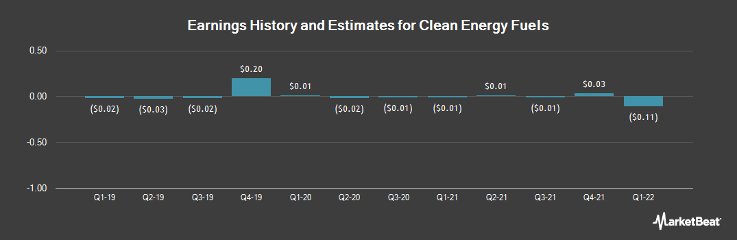 Earnings by Quarter for Clean Energy Fuels (NASDAQ:CLNE)