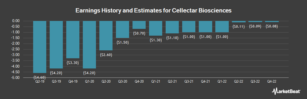 Earnings by Quarter for Cellectar Biosciences (NASDAQ:CLRB)