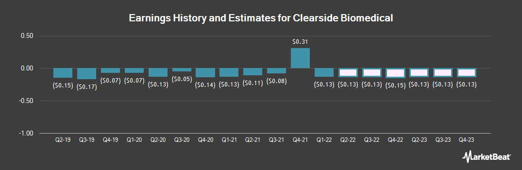 Earnings by Quarter for Clearside Biomedical (NASDAQ:CLSD)
