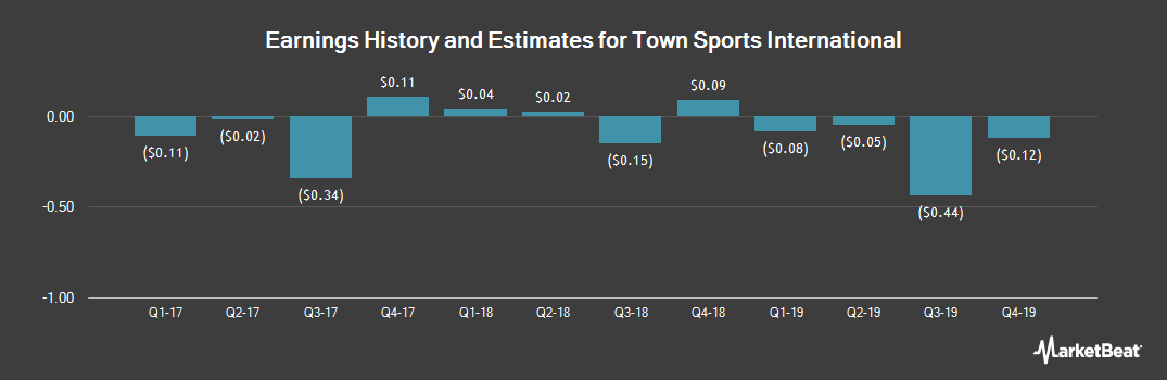 Earnings by Quarter for Town Sports International (NASDAQ:CLUB)