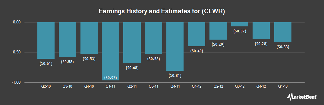 Earnings by Quarter for Clearwire Corp (NASDAQ:CLWR)
