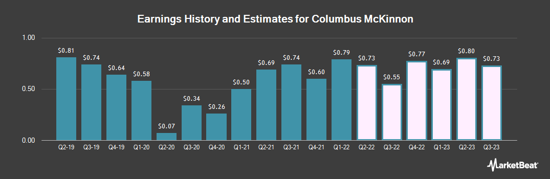 Earnings by Quarter for Columbus McKinnon Corporation (NASDAQ:CMCO)