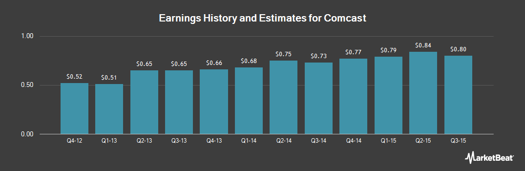 Earnings by Quarter for Comcast (NASDAQ:CMCSK)