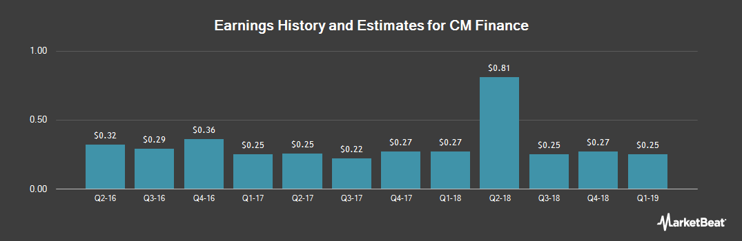 Earnings by Quarter for CM Finance (NASDAQ:CMFN)