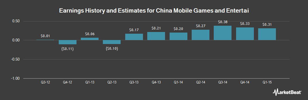 Earnings by Quarter for China Mobile Games & Entnmnt Grp Ltd (NASDAQ:CMGE)