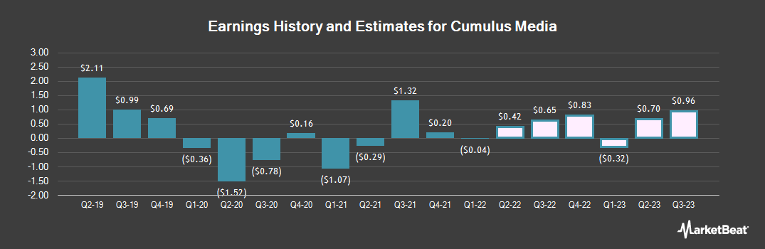 Earnings by Quarter for Cumulus Media (NASDAQ:CMLS)