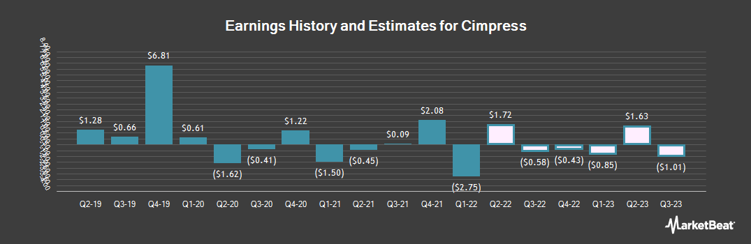 Earnings by Quarter for Cimpress N.V (NASDAQ:CMPR)