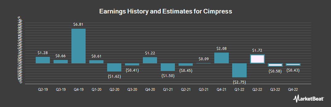 Earnings by Quarter for Cimpress (NASDAQ:CMPR)
