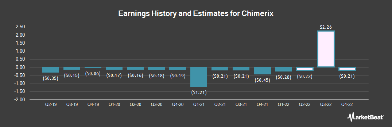 Earnings by Quarter for Chimerix (NASDAQ:CMRX)