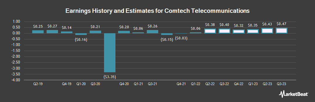 Earnings by Quarter for Comtech Telecommunications Corp. (NASDAQ:CMTL)