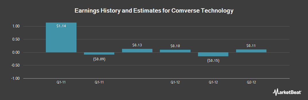Earnings by Quarter for Comverse Technology (NASDAQ:CMVT)