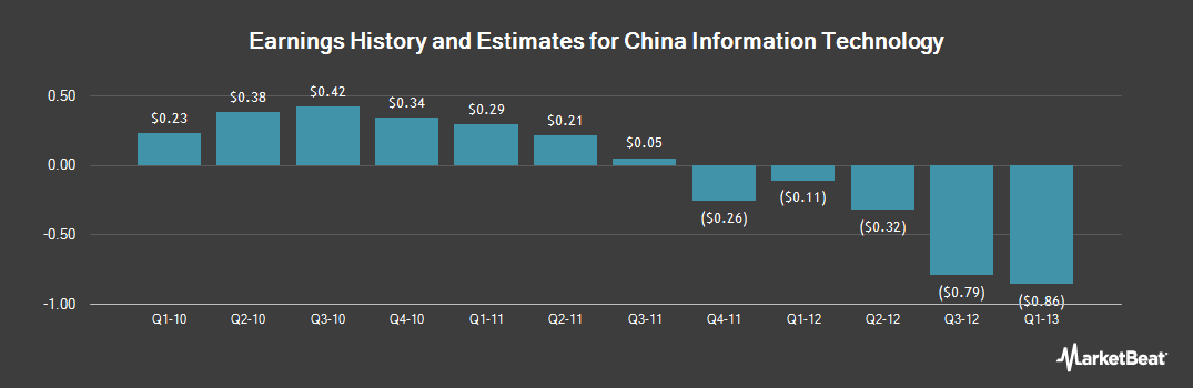 Earnings by Quarter for China Information Technology (NASDAQ:CNIT)