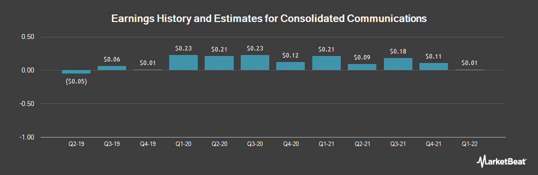 Earnings by Quarter for Consolidated Communications (NASDAQ:CNSL)