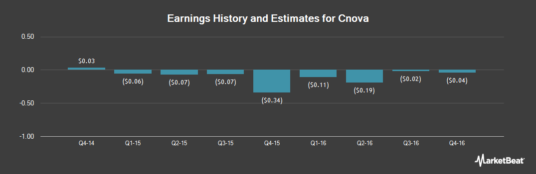 Earnings by Quarter for Cnova (NASDAQ:CNV)