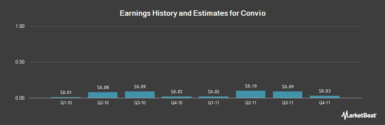 Earnings by Quarter for Convio (NASDAQ:CNVO)
