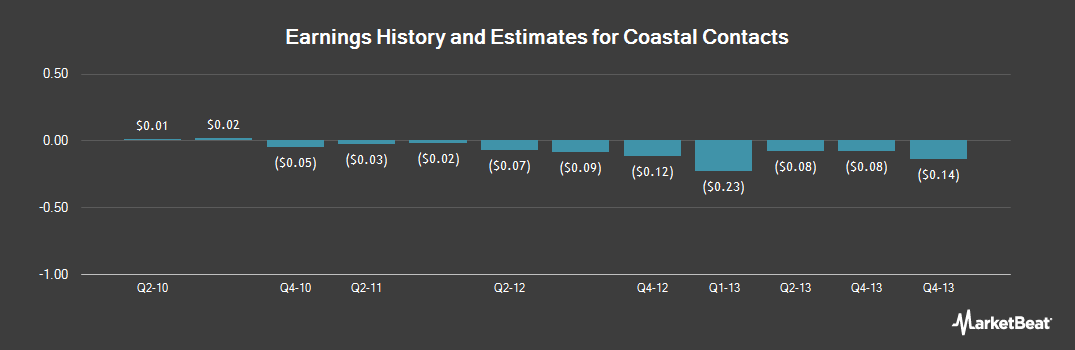 Earnings by Quarter for Coastal Contacts (NASDAQ:COA)
