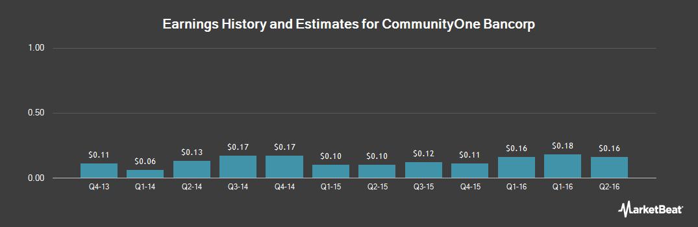 Earnings by Quarter for CommunityOne Bancorp (NASDAQ:COB)