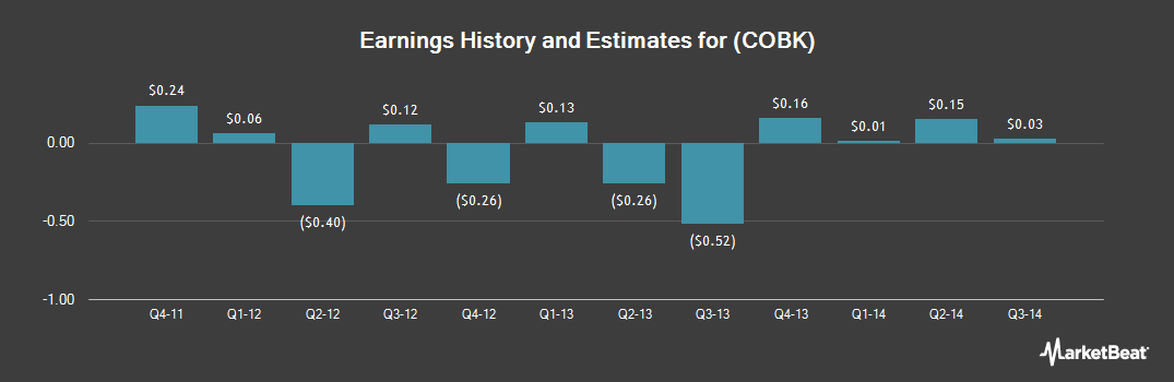 Earnings by Quarter for Colonial Financial Services (NASDAQ:COBK)