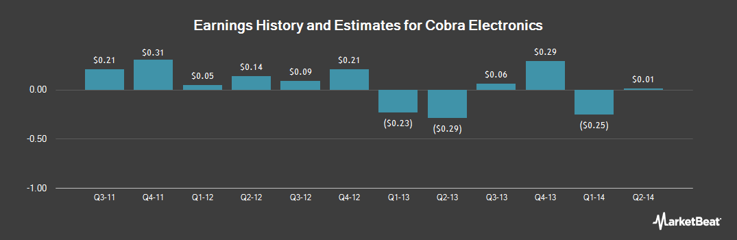 Earnings by Quarter for Cobra Electronics Corp (NASDAQ:COBR)