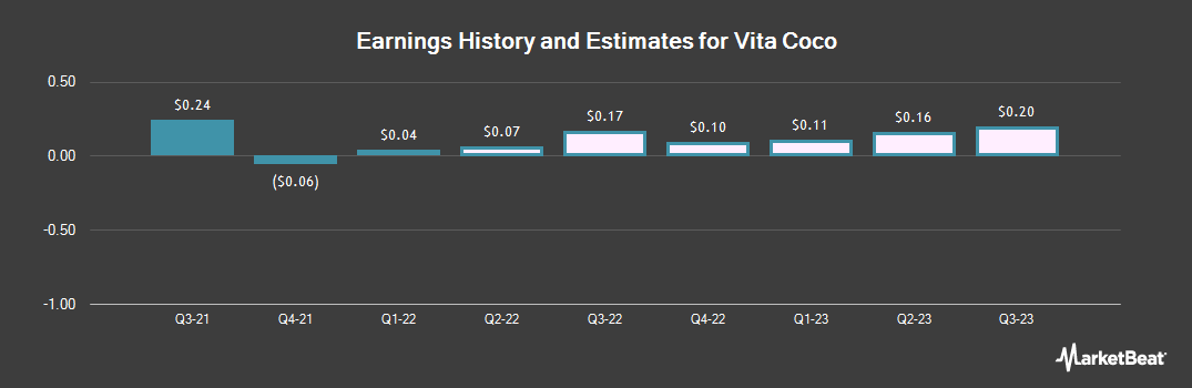 Earnings by Quarter for Corinthian Colleges (NASDAQ:COCO)