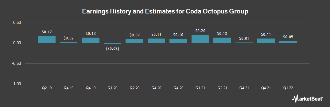 Earnings by Quarter for Coda Octopus Group (NASDAQ:CODA)