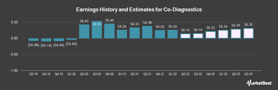 Earnings by Quarter for Co-Diagnostics (NASDAQ:CODX)