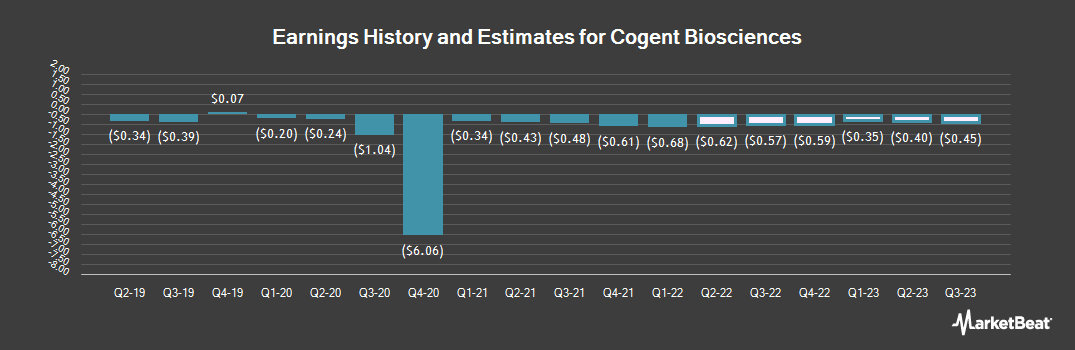 Earnings by Quarter for Cogint (NASDAQ:COGT)