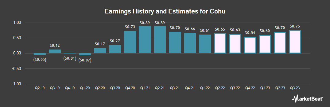 Earnings by Quarter for Cohu (NASDAQ:COHU)