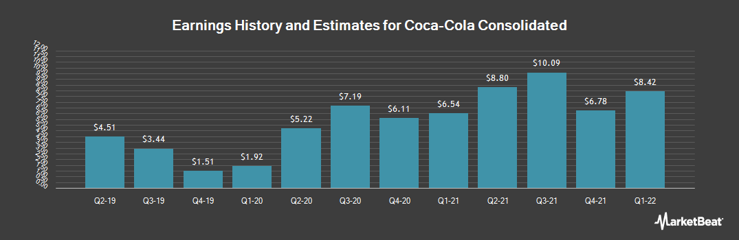 Earnings by Quarter for Coca-Cola Bottling Co Consolidated (NASDAQ:COKE)