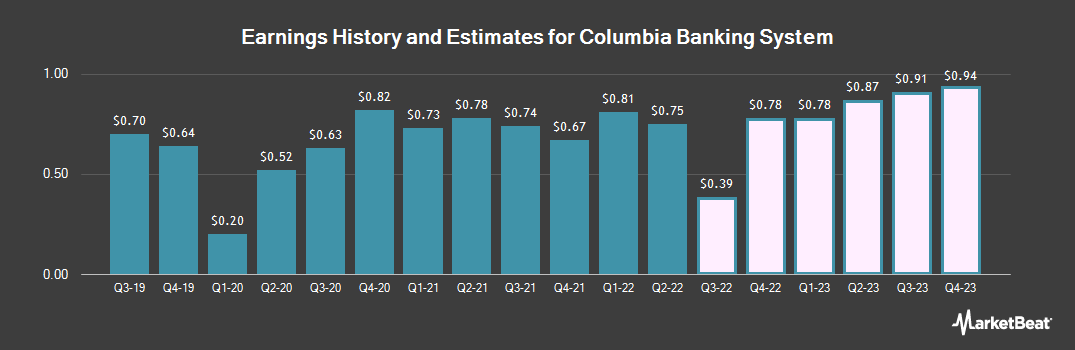 Earnings by Quarter for Columbia Banking System (NASDAQ:COLB)