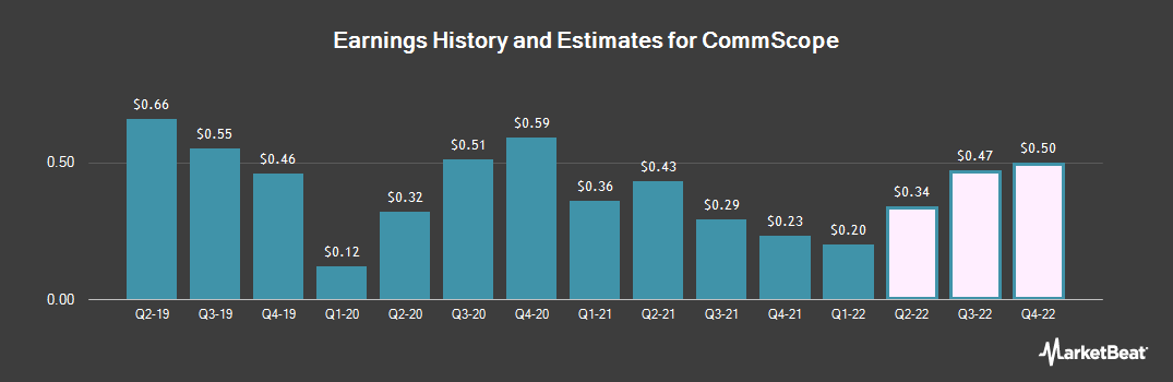 Earnings by Quarter for CommScope Holding Company (NASDAQ:COMM)