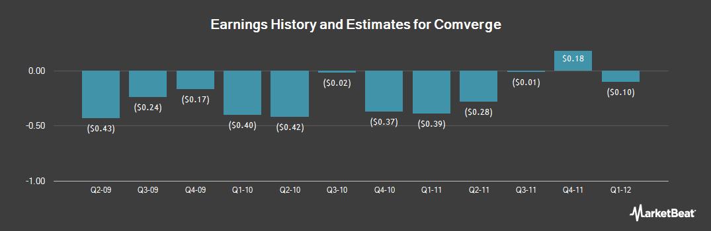 Earnings by Quarter for Comverge (NASDAQ:COMV)