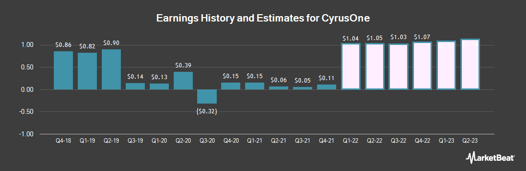 Earnings by Quarter for CyrusOne (NASDAQ:CONE)