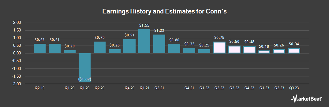 Earnings by Quarter for Conn`s (NASDAQ:CONN)