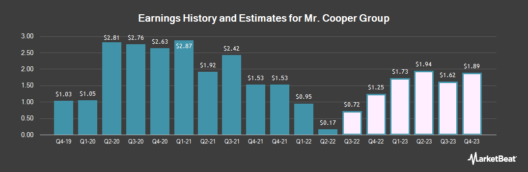 Earnings by Quarter for Mr. Cooper Group (NASDAQ:COOP)