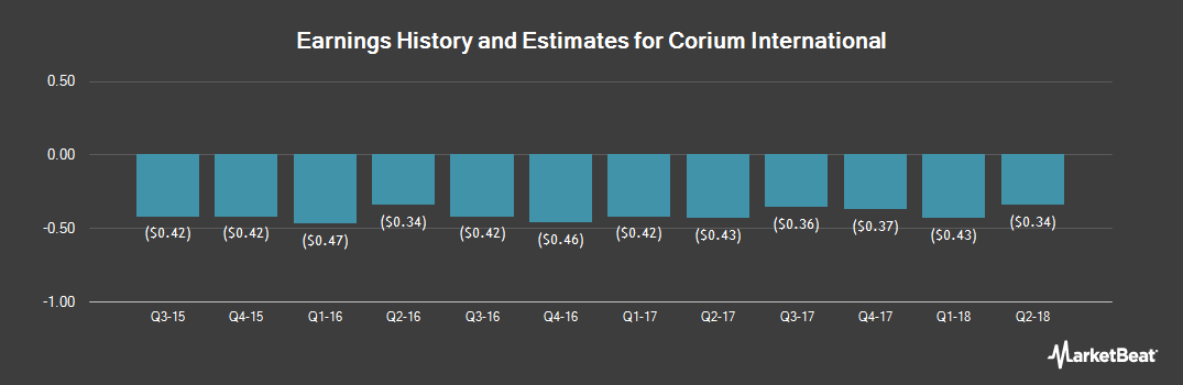 Earnings by Quarter for Corium International (NASDAQ:CORI)