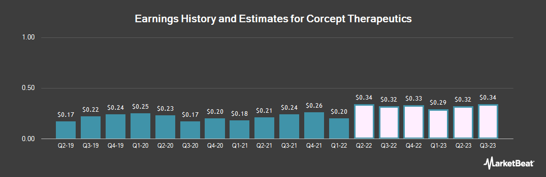 Earnings by Quarter for Corcept Therapeutics Incorporated (NASDAQ:CORT)