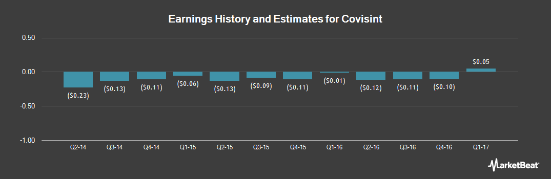 Earnings by Quarter for Covisint Corp (NASDAQ:COVS)