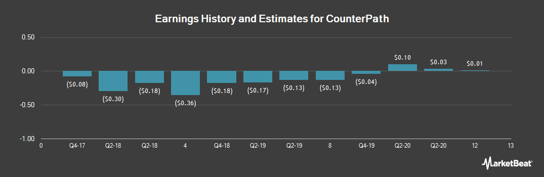 Earnings by Quarter for CounterPath (NASDAQ:CPAH)