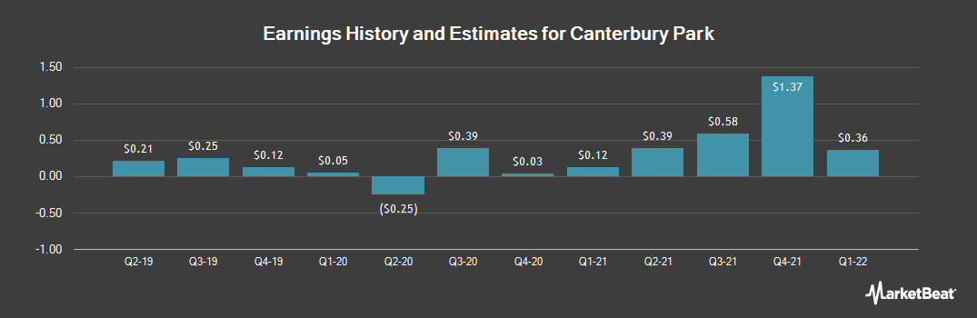 Earnings by Quarter for Canterbury Park (NASDAQ:CPHC)
